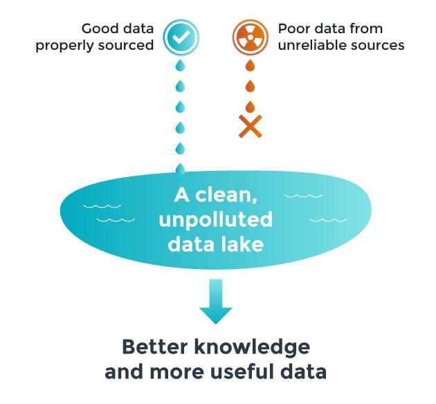 GDPR and big data lakes