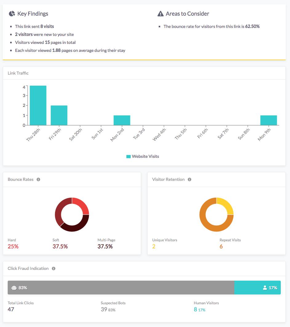 click fraud indicator on link analytics