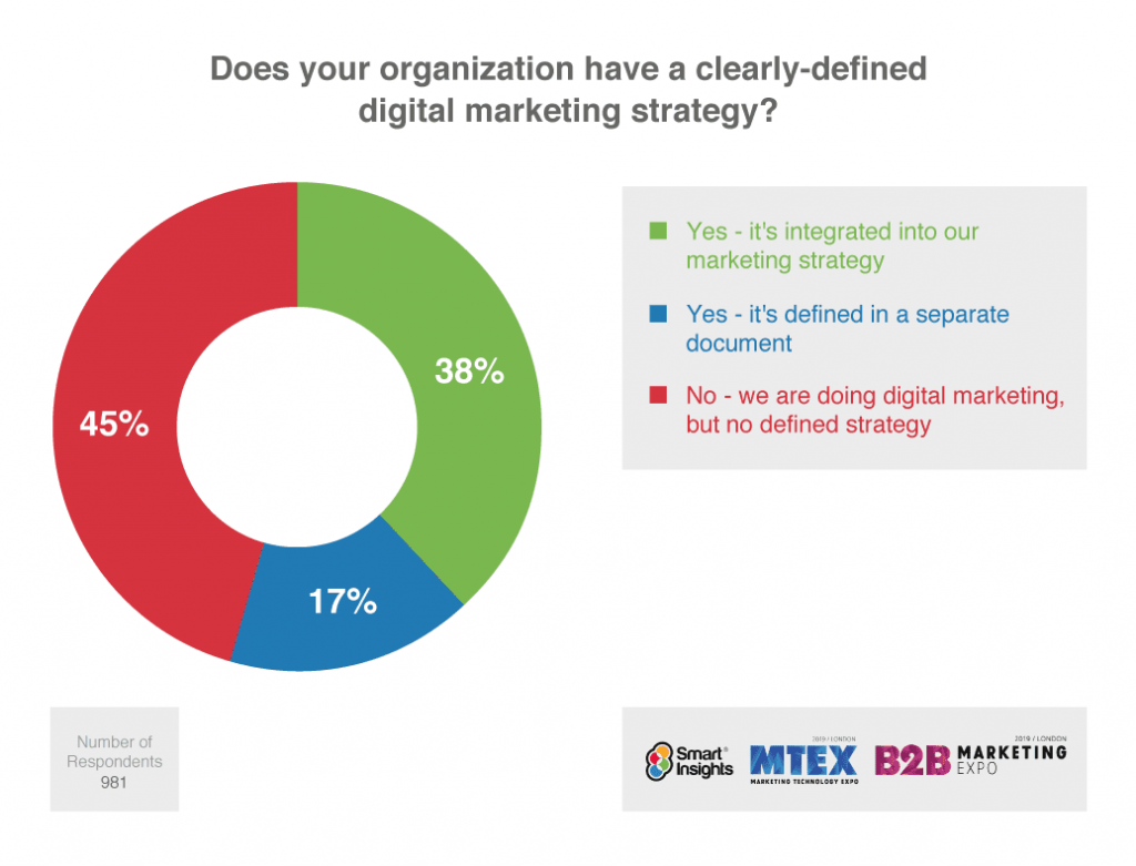 do you have a digital marketing strategy graphic