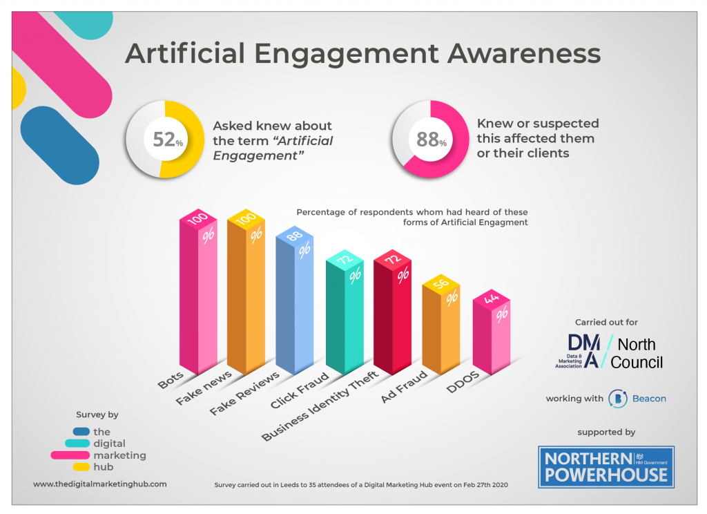 Artificial Engagement infographic