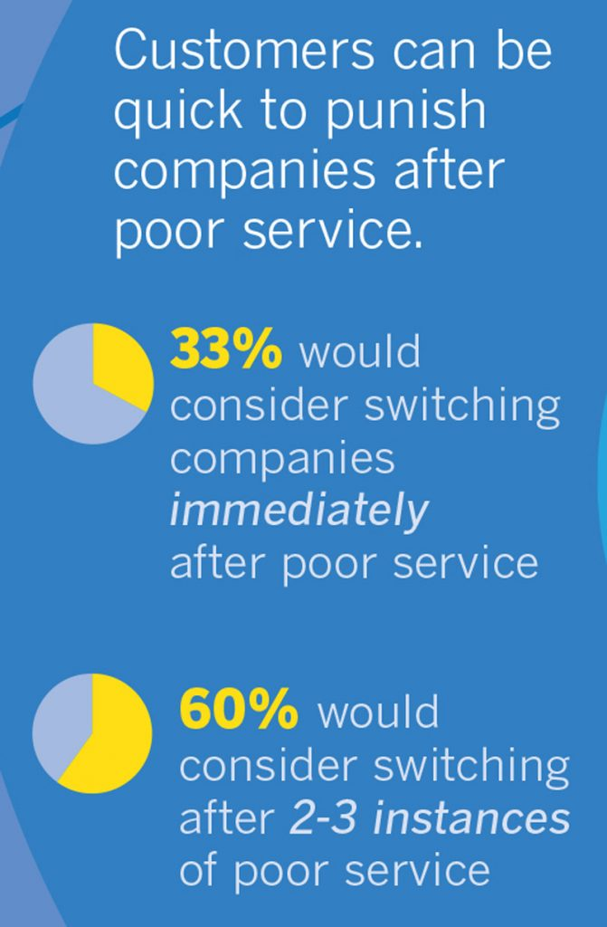 poor customer service can affect our digital marketing efforts