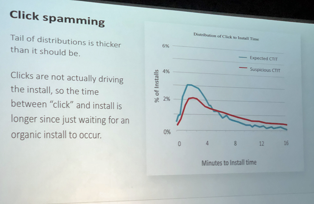 """""""click spamming"""" from the Mobile Marketing Association Impact presentation in 2018 by Kevin Frisch when he was Head of Driver & Rider Acquisition at Uber"""